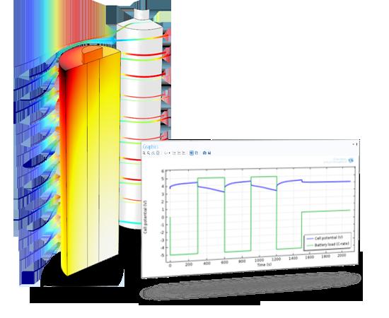 원통형 리튬-이온 전지의 공기 냉각에 따른 열 분포. 열 모델은 열원으로 작용하는 전기화학반응과 유동에 연동됩니다.