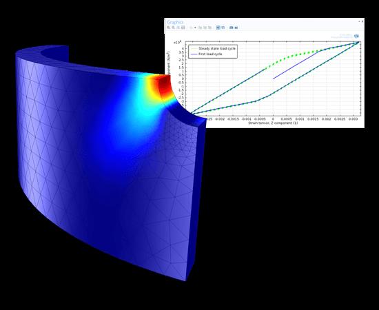 응력-변형률 곡선을 이용하여 주기수명과 함께 홀 주위의 소성변형 결과를 나타내는 저-사이클(low-cycle) 피로 해석