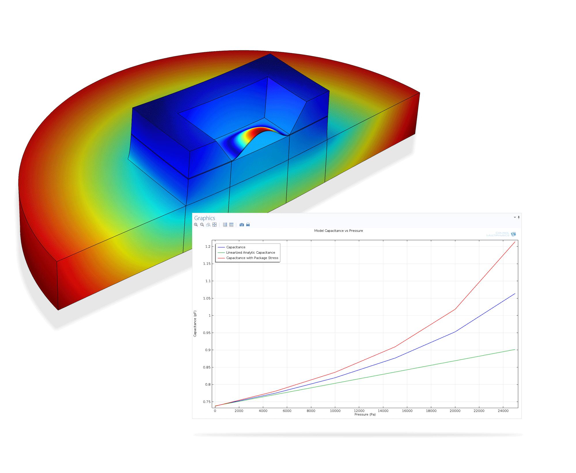 압력 센서는 구조체의 변형에 대한 정전용량 변화를 압력으로 변환합니다. 변형은 사용하는 재료, 주위의 압력, 온도, 초기 응력 상태에 따라서 변동 됩니다.